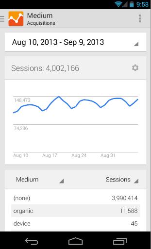 Google Analytics pentru Android primește o nouă interfață inspirată din Google Now
