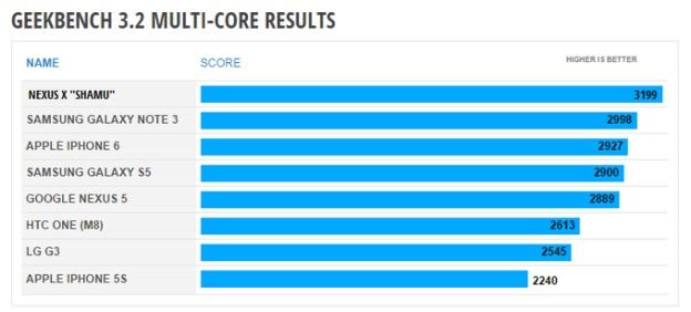 Specificațiile lui Nexus 6 dezvăluite de o scăpare a rezultatelor lui GeekBench 3.2