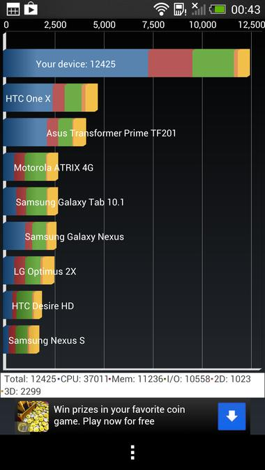 Benchmark-uri HTC One (Download)