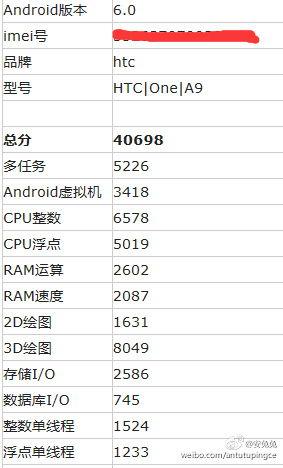 Specificațiile lui HTC One A9 sunt confirmate și de testul benchmark AnTuTu; telefon mid-range cu procesor Snapdragon 620 și Android 6.0 la bord