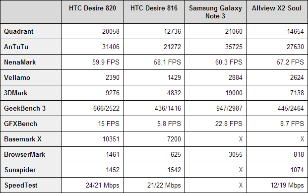 HTC Desire 820 benchmarks