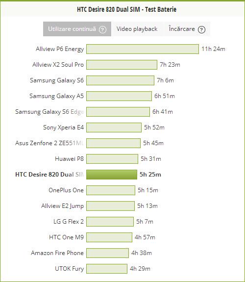 HTC Desire 820 - Test baterie PCMark