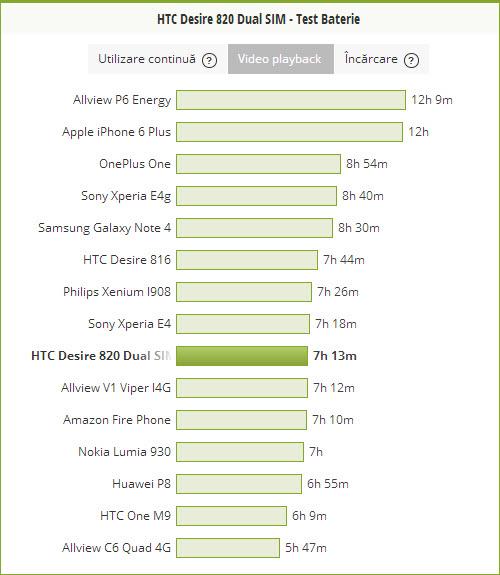 HTC Desire 820 - Test baterie