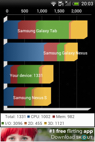 In Quadrant HTC Desire C a scos 1331 de puncte