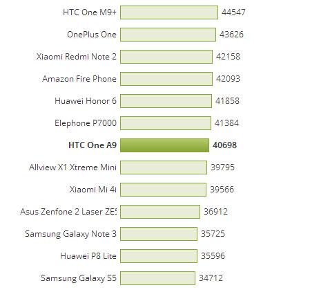 Iată ce punctaj obține noul smartphone HTC One A9 în cadrul testului benchmark AnTuTu