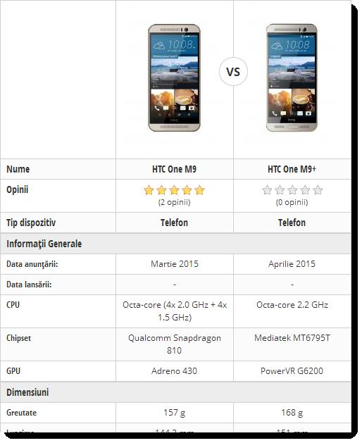 Comaparatie HTC One M9 vs HTC One M9+