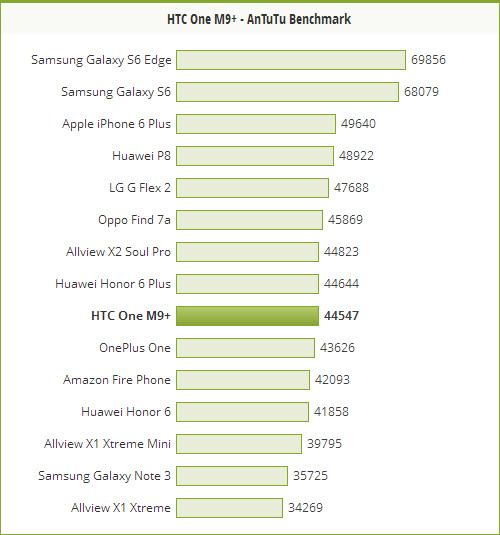 Benchmark HTC One M9+