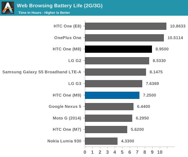 HTC One M9 primește un review detaliat din partea AnandTech odată cu primirea softului final, telefonul nu se mai supraîncălzește excesiv