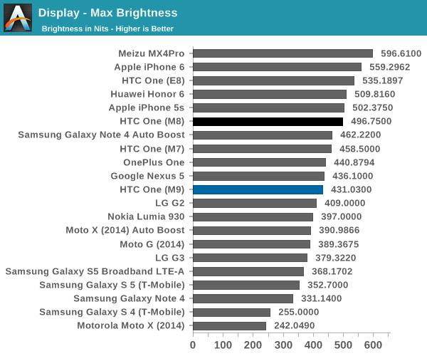 HTC One M9 primește un review detaliat din partea AnandTech odată cu primirea softului final, telefonul nu se mai încălzește excesiv