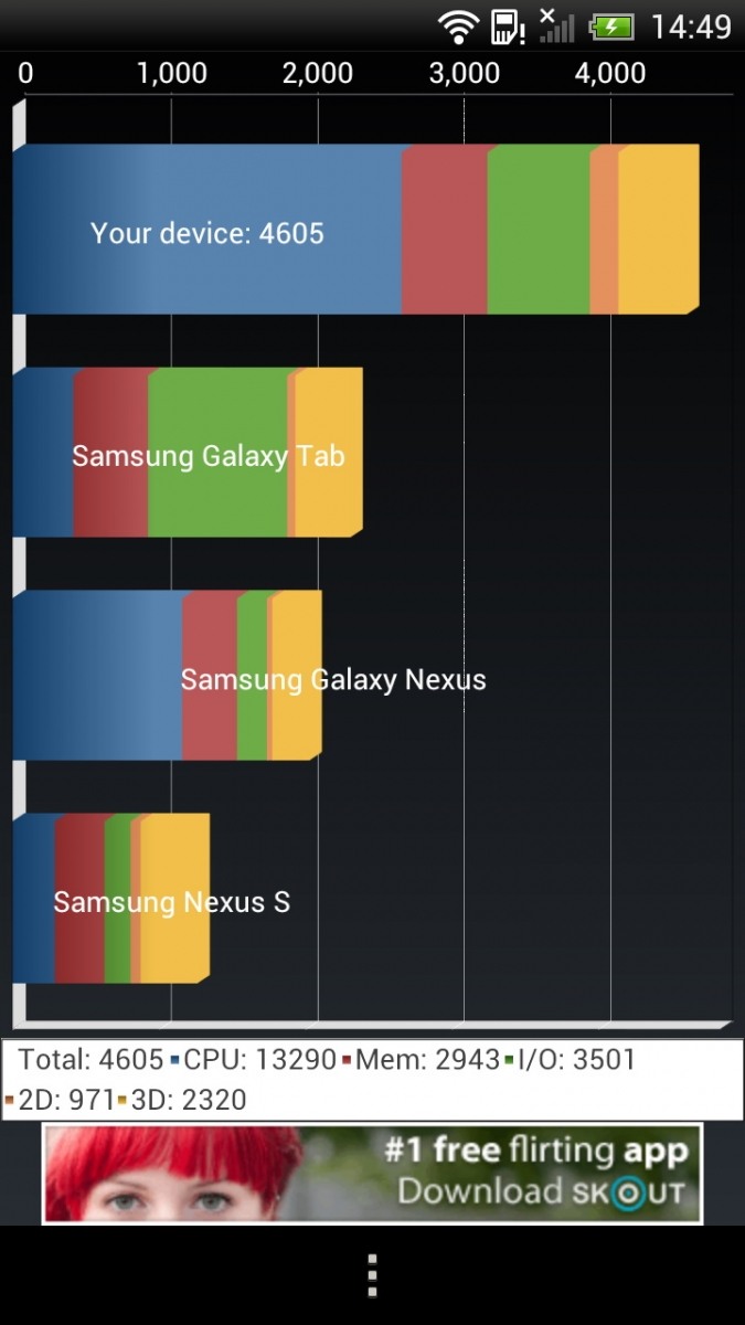 Benchmark Quadrant HTC One X
