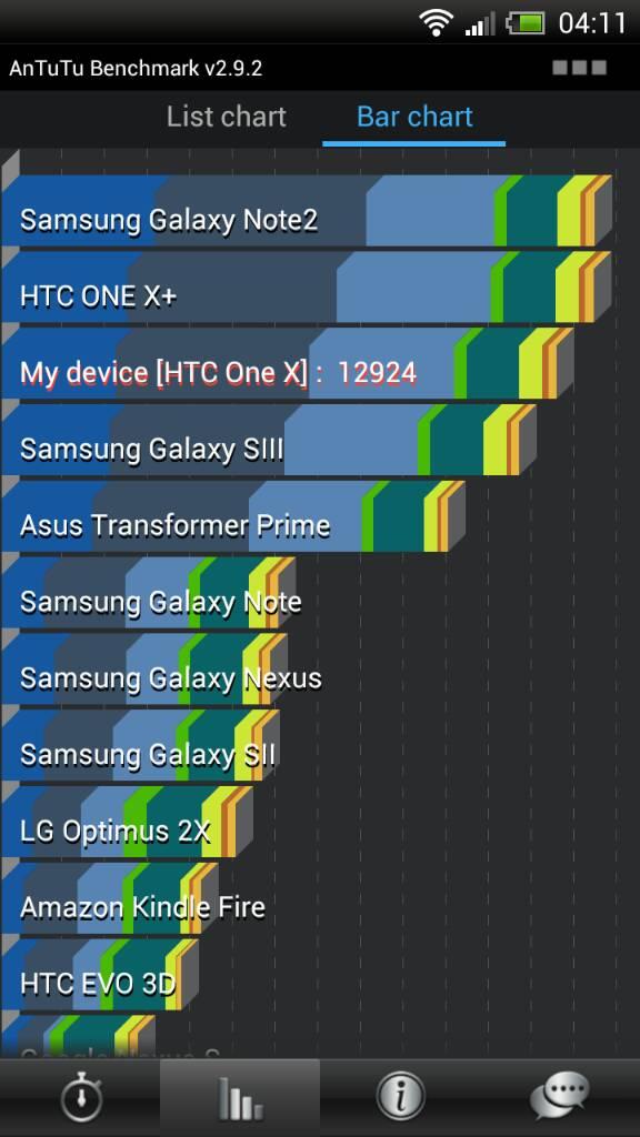 HTC One X 12.924 În AnTuTu