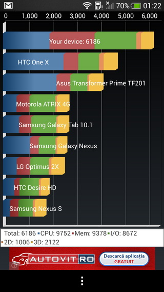 Benchmark-uri HTC One Mini (download)