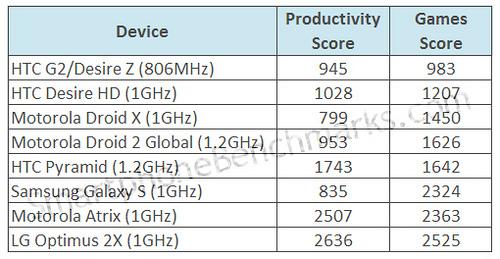 HTC Pyramid, o dezamăgire În testele benchmark?