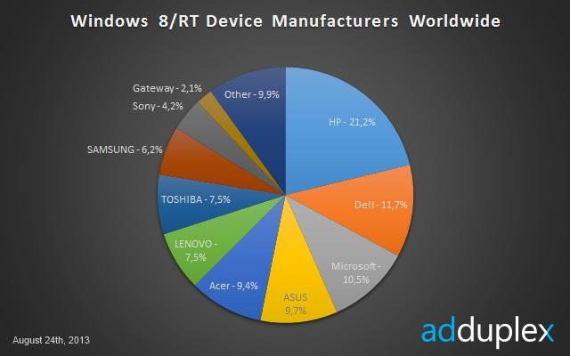 Ad Duplex publica un raport despre segmentarea lui Windows 8/RT, descoperă noi nume de cod pentru tablete Nokia și Surface 2