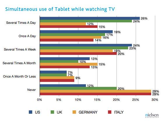 Cu telecomanda Într-o mână, cu telefonul/tableta În alta; Publicul se uită la TV și stă pe terminalele mobile simultan!