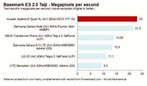 Huawei Ascend D Quad impresionează În primele teste de benchmark