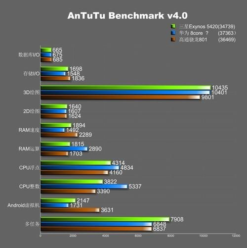 Huawei Ascend D3 Benchmarks