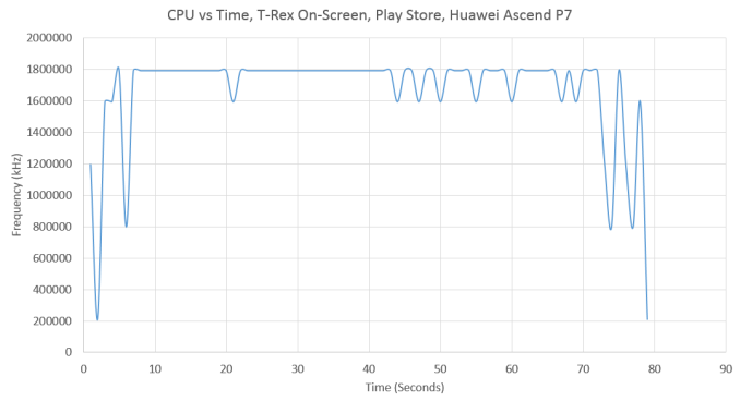 Huawei Ascend P7 pedepsit pentru măsluirea benchmarkului 3DMark: exclus din listele cu rezultate