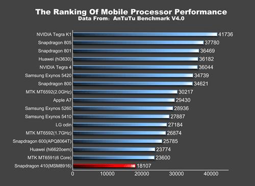 Huawei G621 Își face apariția În cadrul testului benchmark AnTuTu; vine cu procesor pe 64-bit și dotări mid-range