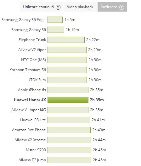 Huawei Honor 4X, baterie, timp de incarcare
