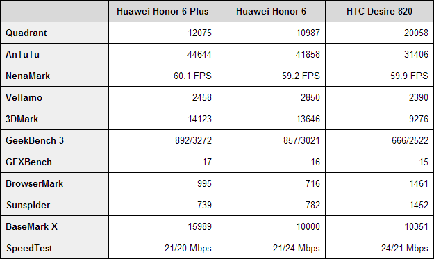 Huawei Honor 6 Plus benchmarks