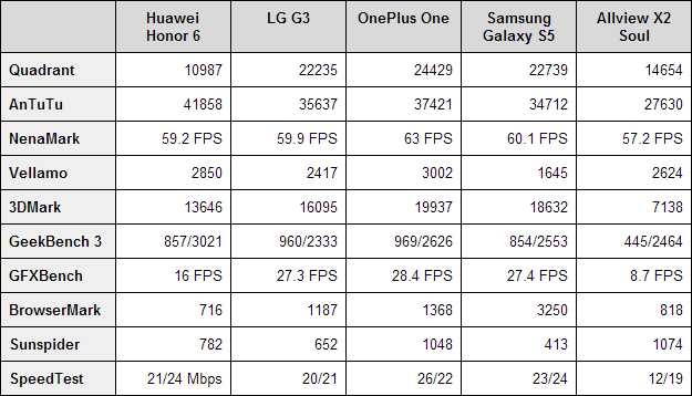 Huawei Honor 6 Benchmarks