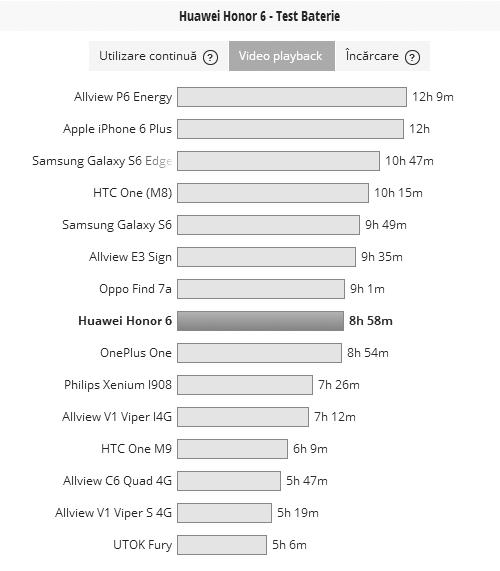La testul nostru de playback video HD, cu WiFi pornit şi luminozitate la 50%, Honor 6 a atins 8 ore şi 58 de minute de funcţionare
