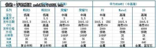 Roadmap Xiaomi 2015
