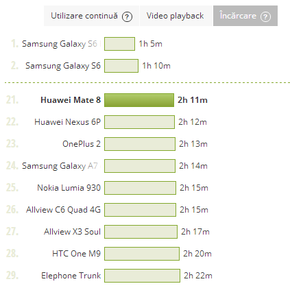 Huawei Mate 8, test baterie, incarcare