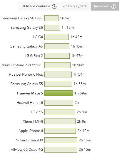 Durata de incarcare a lui Huawei Mate S