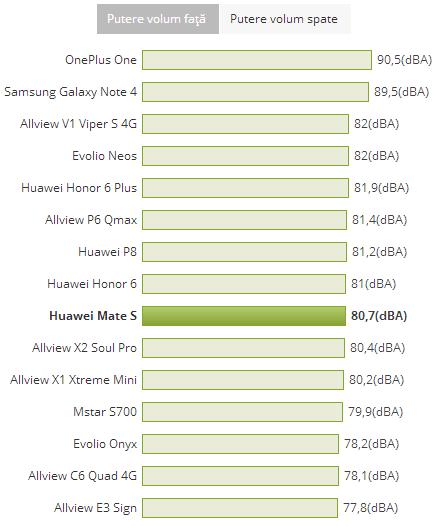 Huawei Mate S test cu decibelmetrul