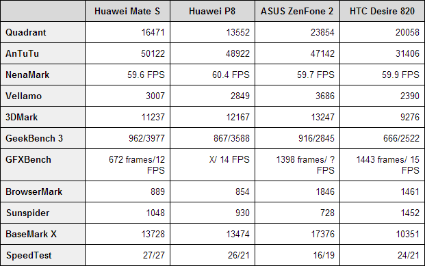 Huawei Mate S benchmarks