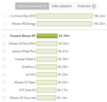 Huawei Nexus 6P, test baterie utilizare continua