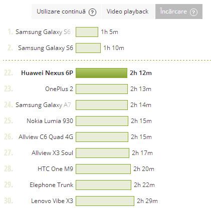Huawei Nexus 6P, durata incarcare baterie