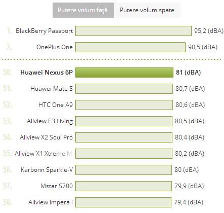 Putere volum Huawei Nexus 6P, comparata