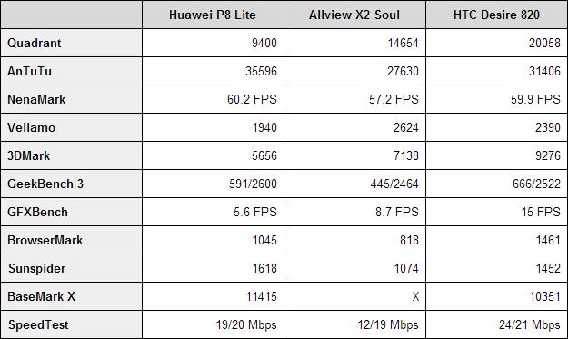 Huawei P8 Lite benchmarks