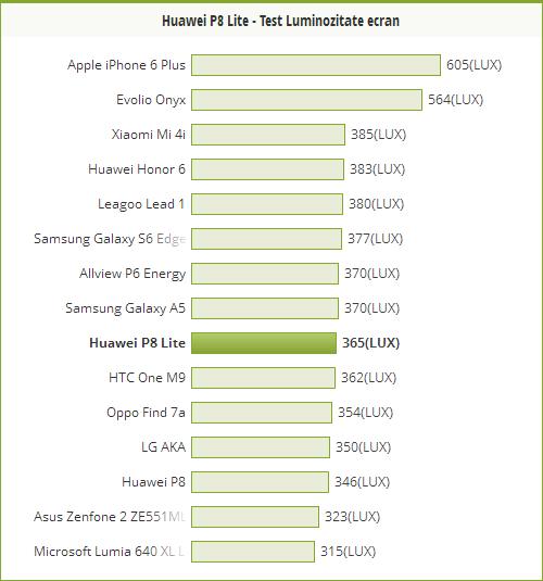 Comparativ luminozitate ecran Huawei P8 Lite