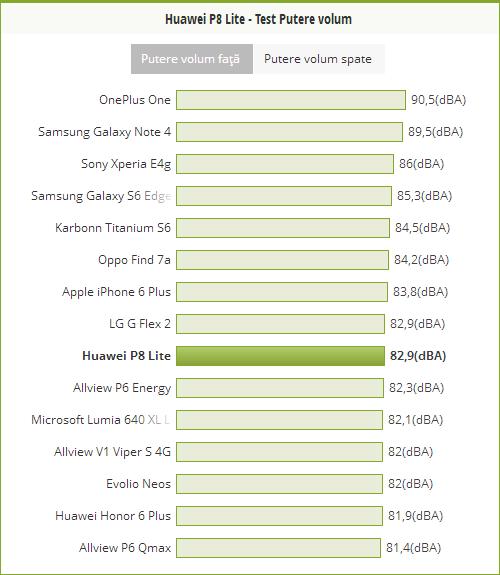 Putere volum Huawei P8 Lite