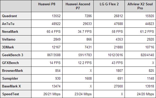 Huawei P8 Benchmarks