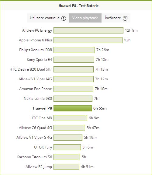 La testul nostru, cel de playback video HD cu WiFi pornit şi luminozitate la 50% am ajuns la 6 ore şi 55 de minute.