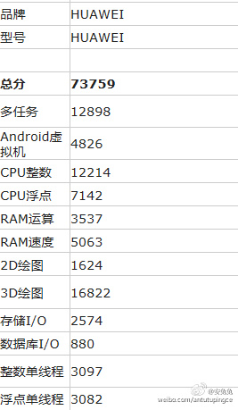 Huawei P9 Max își dezvăluie specificațiile prin intermediul AnTuTu; aduce noul procesor Kirin 950 la interior