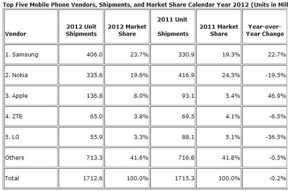 Huawei este acum al treilea cel mai mare producător de smartphone-uri, după Samsung și Apple
