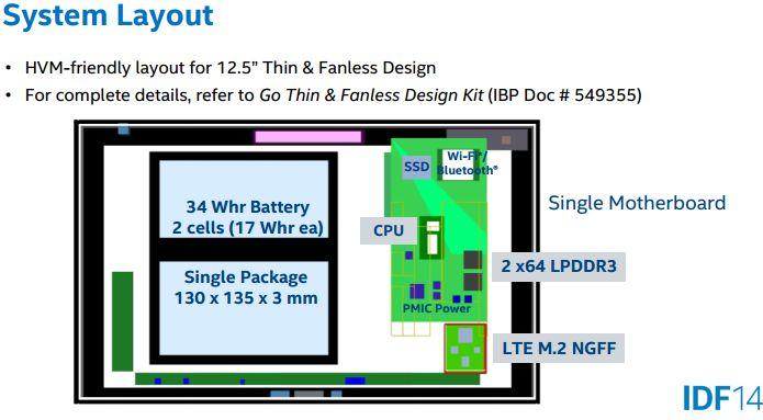 Intel anunță condițiile pe care trebuie să le Întrunească un device cu procesor Core M