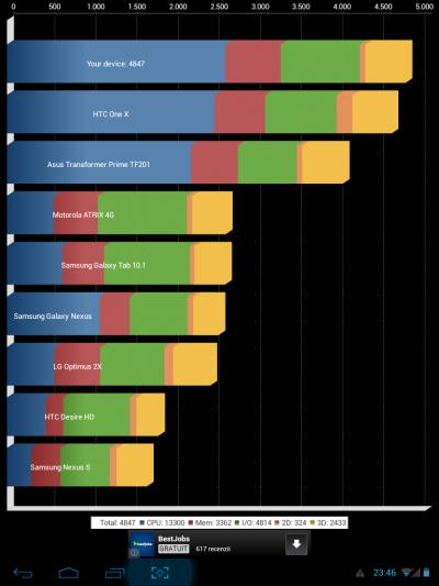 LDK 785 3G Benchmarks