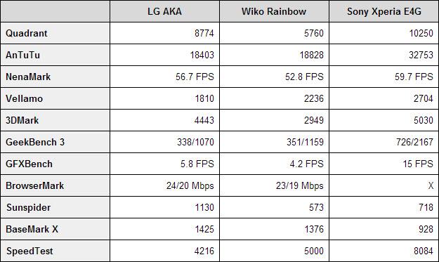 LG AKA benchmarks