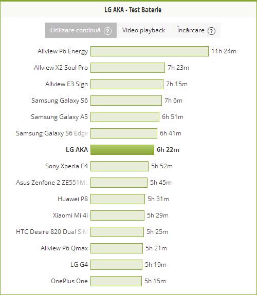 LG AKA test baterie PCMark
