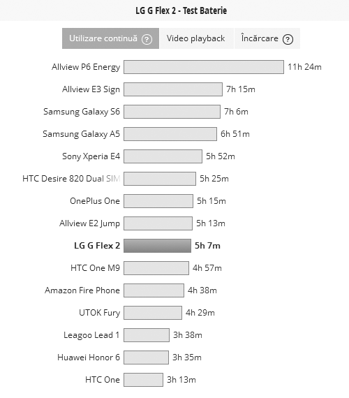 In PCMark LG G Flex 2 are un rezultat mai onorabil, testul continuu de baterie oferind 5 ore şi 7 minute de funcţionare