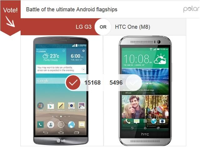 LG G3 de 4 ori mai popular decât Samsung Galaxy S5 și de 3 ori față de HTC One M8 Într-un sondaj GSMArena