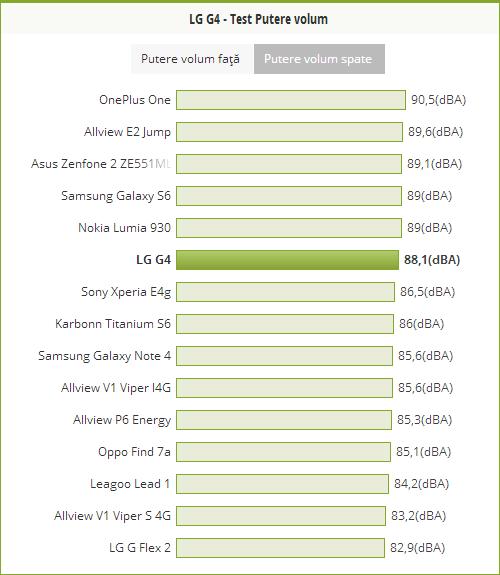 Putere volum LG G4