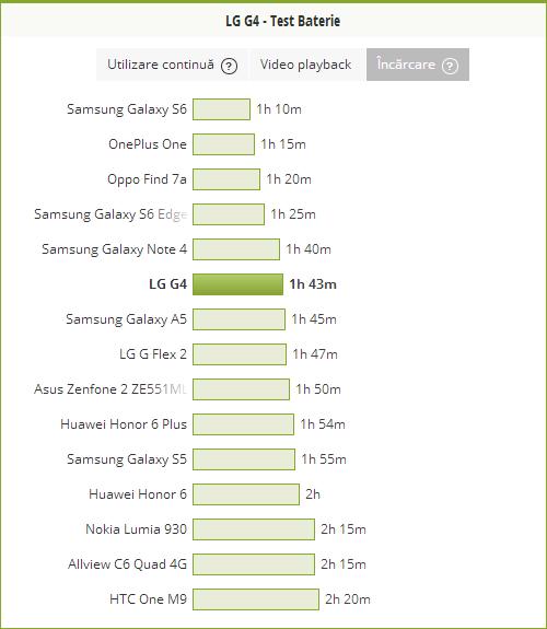 Test baterie LG G4, durata de incarcare